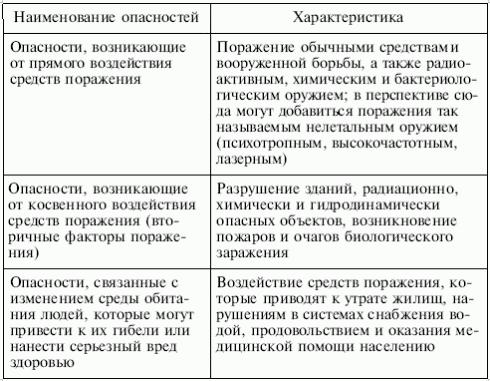 Таблица 1. Опасности, возникающие при ведении военных действий или вследствие этих действий
