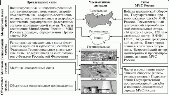 Общая группировка спасательных сил России