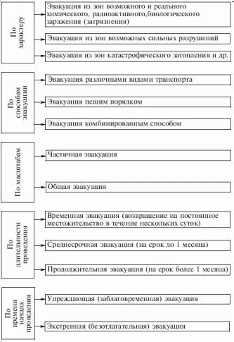 Основные виды и способы эвакуации