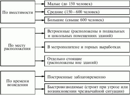 Классификация убежищ по вместимости, месту расположения и времени возведения