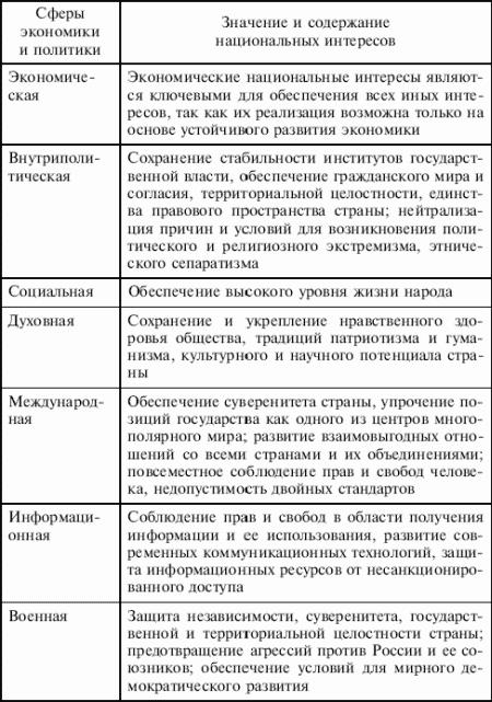 Национальные интересы Российской Федерации в некоторых экономических и политических сферах