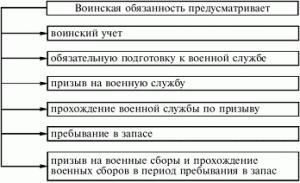 Закон о воинской обязанности и военной службе краткое содержание